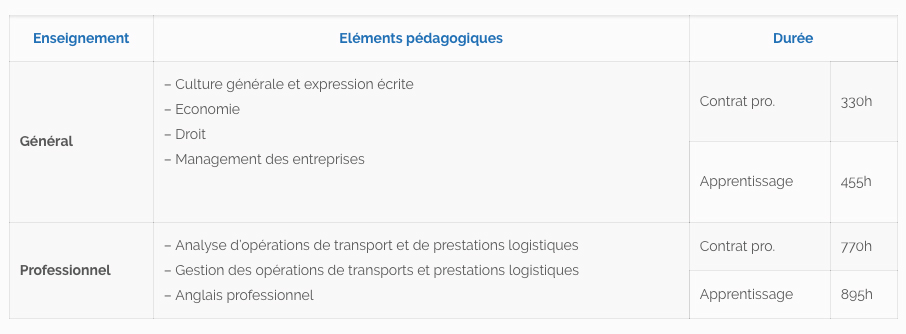 Programme de formation BTS Transport